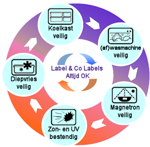 Label en Co - Lekker Safe !